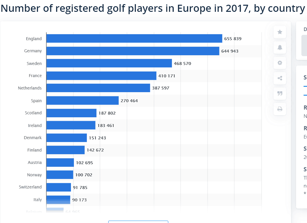Golfers in Europe, total numbers per country